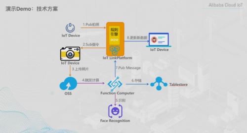 海同科技联合阿里云物联网平台开发实战沙龙