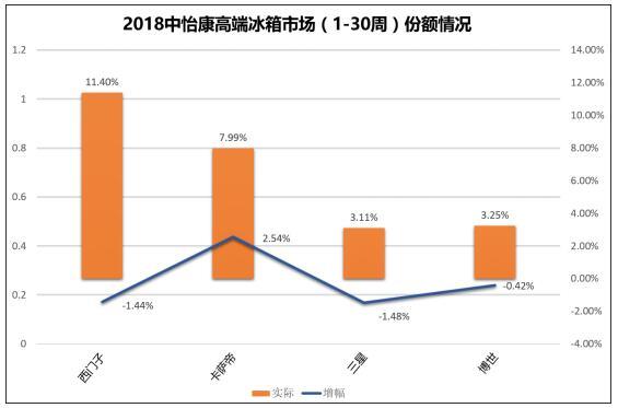 中怡康:上半年高端冰箱市场增速放缓