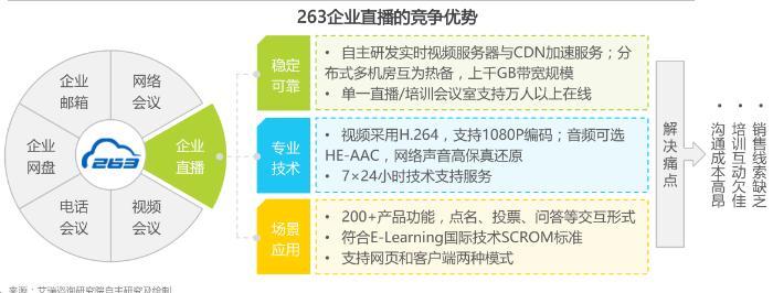 263企业通信入选艾瑞中国视频云典型厂商 直播+教育被列经典案例