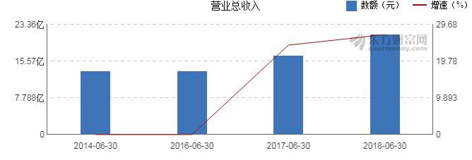 周大生2018半年报:销售收入增长26.98%,净利润增长33.92%