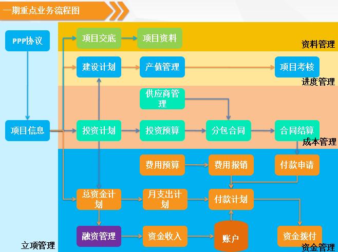 项目一期重点业务流程图