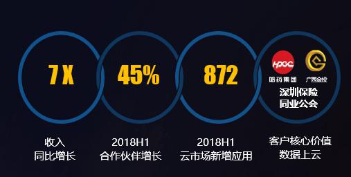 入场一周年,华为云是进步最快的云吗?