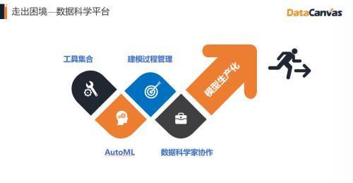 对标Alteryx,覆盖90%的银行客户,DataCanvas为企业提供数据科学平台