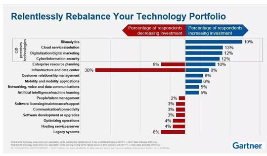 数据技术将带领企业突破商业进化拐点