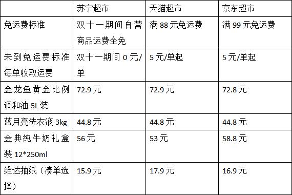 双十一苏宁自营运费全免,实测:一桶油省20多元
