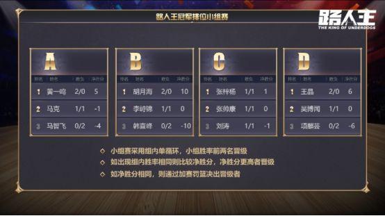 魔王齐聚,十月最重磅篮球赛事:路人王篮球冠军排位赛落幕