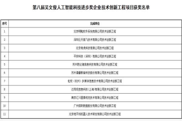 第八届吴文俊人工智能科学技术奖获奖名单公示 云天励飞上榜