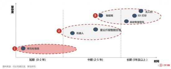 罗戈研究:行业巨变,单元化颠覆式创新成为零担物流新起点