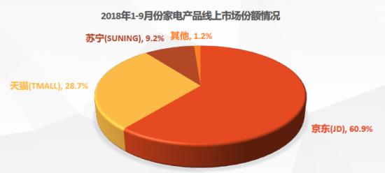 线上线下融合已成家电行业大势所趋 京东独占六成市场份额
