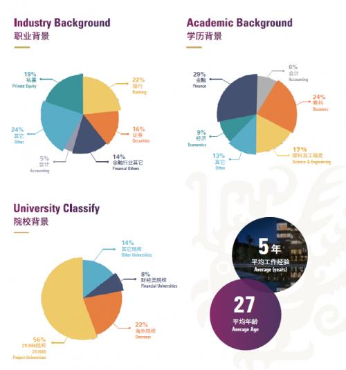 香港中文大学(深圳)高等金融研究院金融理学硕士项目(兼读制)2019年招生信息