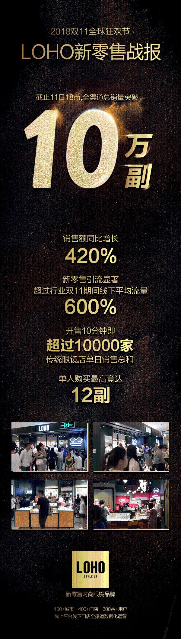 LOHO双11新零售成绩显著,销售增长420%,线下流量超行业600%