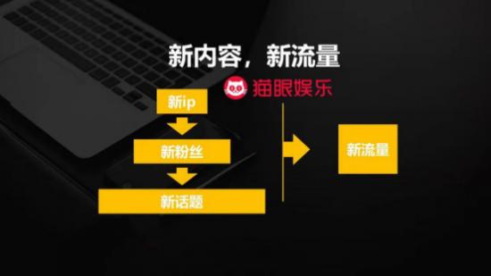 猫眼副总裁张博:新内容,新流量