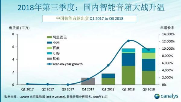Canalys:天猫精灵再夺中国智能音箱市场季度第一