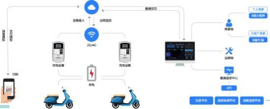 智链物联入选《电动自行车锂离子电池换电柜技术要求》团体标准起草小组组长单位