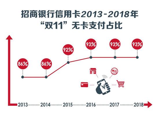 """""""双11""""十周年,从招行信用卡看中国消费四大变迁"""