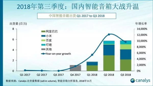 Q3中国智能音箱市场出货量发布 天猫精灵以220万台独占鳌头