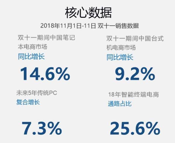 IDC报告:台式机电商市场同比增长9.2%,高质量消费助力京东领跑