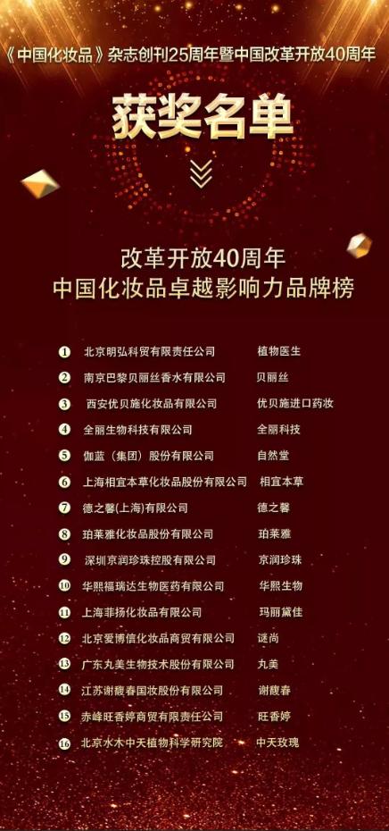 上榜中国化妆品品牌10强,植物医生成国内最具影响力化妆品品牌