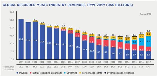腾讯音乐让行业收入模型,从线性变成了指数型