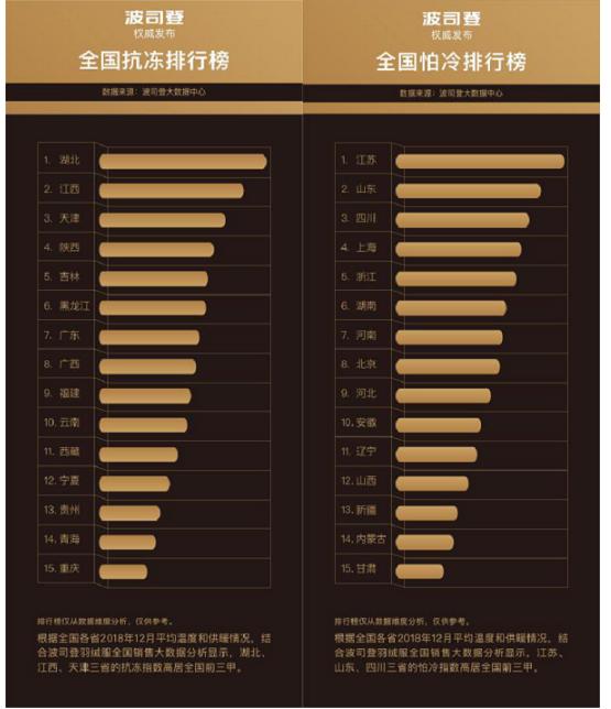 全国抗冻排行榜新鲜出炉,长江中游包揽前二