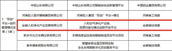 """再获殊荣!人和产业城荣列国家级""""双创""""平台试点示范项目!"""