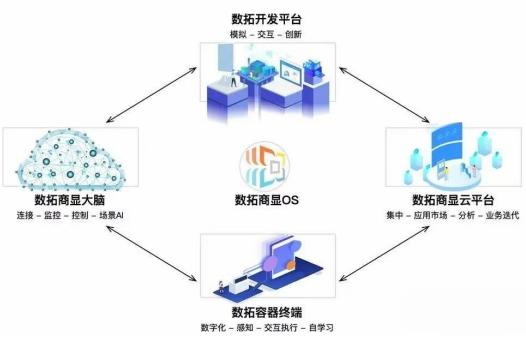 """AI时代数拓科技打造""""智屏"""",为商显行业增新活力"""