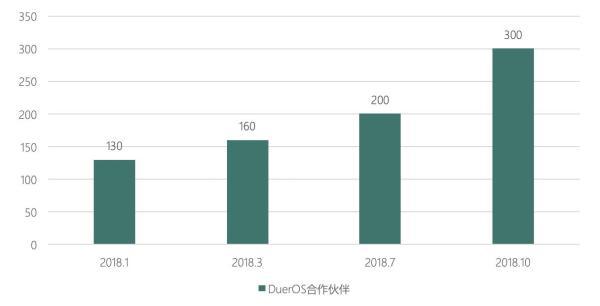 社科院发布报告:百度DuerOS提升了人民生活幸福感