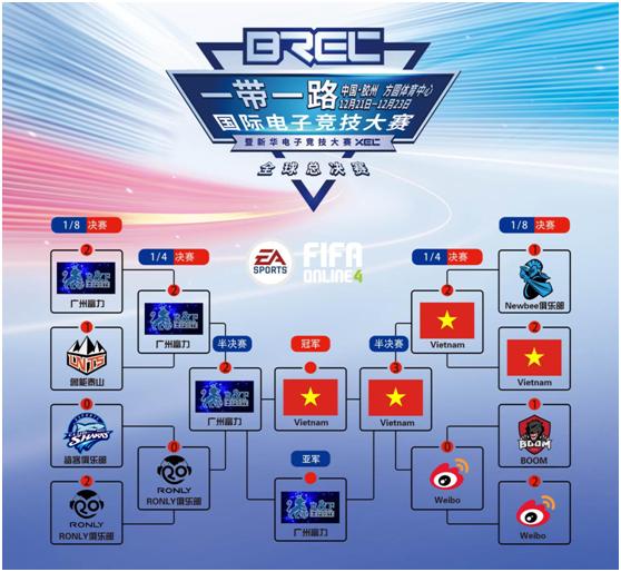 BREC一带一路国际电子竞技大赛圆满落幕,未来可期!
