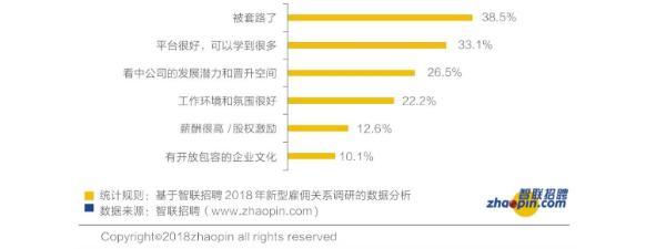 智联招聘:雇佣关系呈现新格局,解密2018中国年度最佳雇主