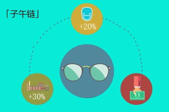 子午链采用M2C厂价直销创新模式,让利消费者