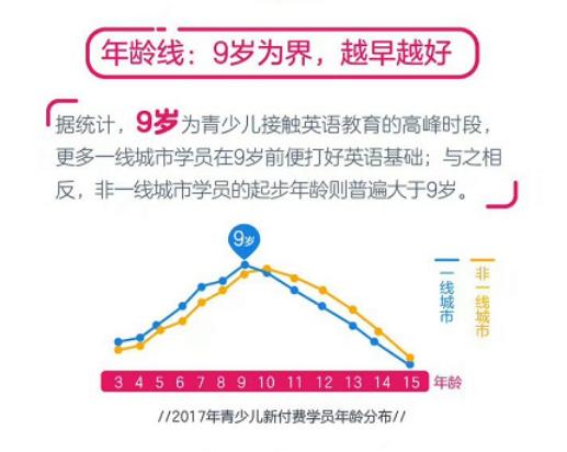51Talk公布年度学员大数据, 在线英语教育低龄化趋势明显
