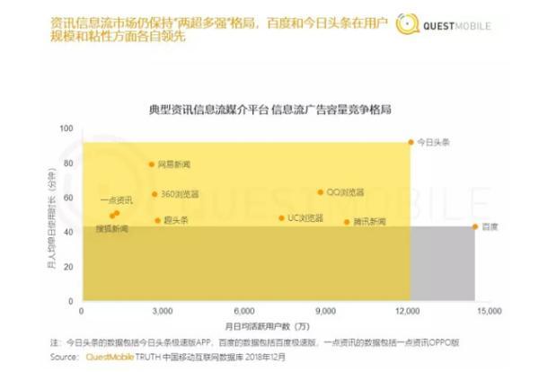 "QM年度报告:资讯信息流""两超多强"" 百度稳居第一"