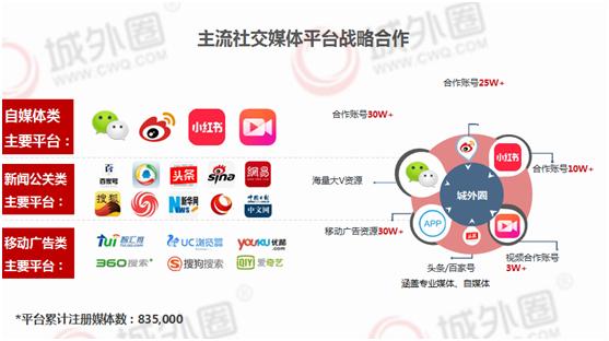 小红书推广服务平台优选 城外圈开启社交电商智能营销新时代