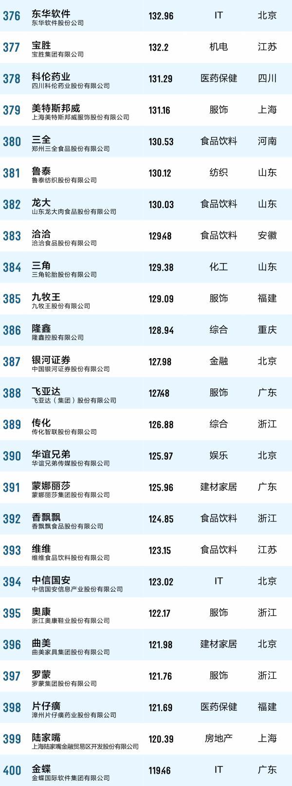 第十二届中国品牌价值500强榜单揭晓