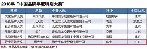 """荣誉鉴实力!周大生斩获2018年中国品牌""""奥斯卡""""年度特别大奖"""