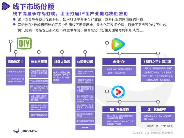 《2018年中国网综观察报告》:16档衍生节目、12类创意广告,爱奇艺超级网综IP全链条式开发成行业典范
