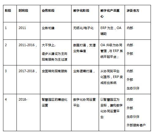 南港工业区数字化4.0进行时 致远互联驱动数字化转型升级