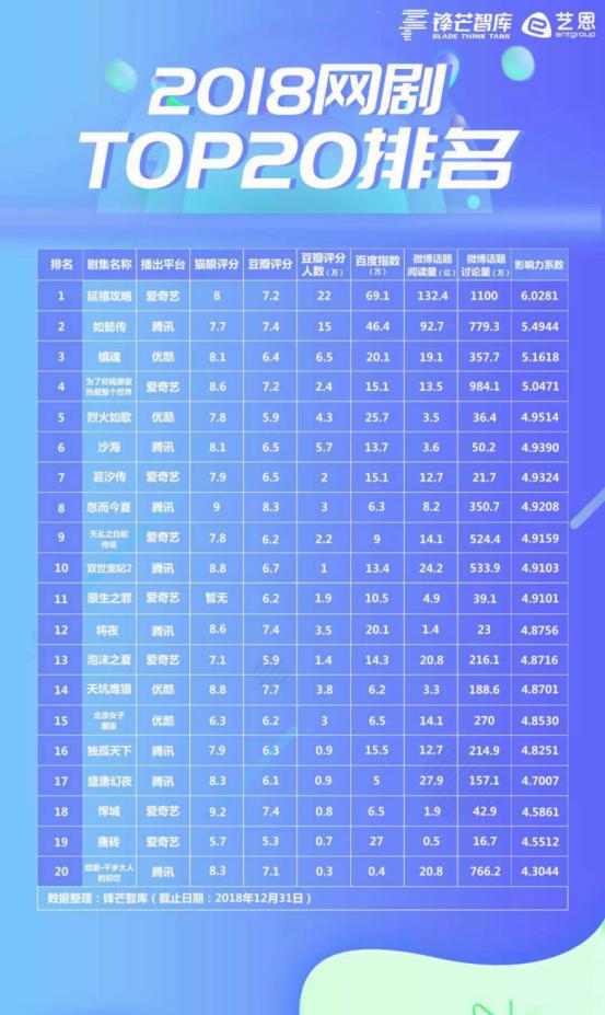 锋芒智库联合艺恩发布《2018网剧TOP20排名