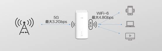 霸榜谷歌热搜的华为5G CPE Pro,究竟是什么?