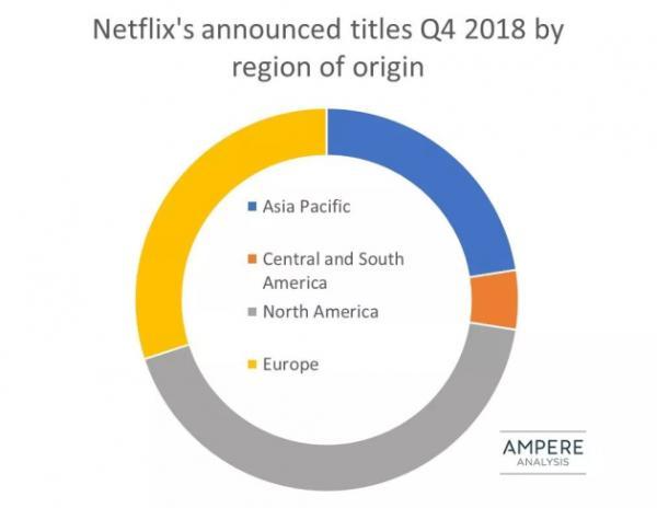 从Netflix到爱奇艺,爆款背后的选剧方法论