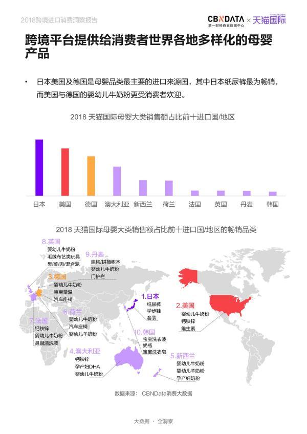 CBNData联合天猫国际发布《2018跨境进口消费洞察报告》