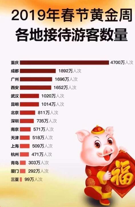 重庆成为春节旅游最热门城市 8D城市及奥陶纪景区成圈粉神器