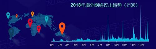 知道创宇2018年度网络安全(云安全)态势报告