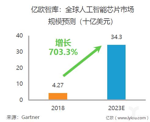 重磅!亿欧智库发布《2019年中国AI芯片行业研究报告》