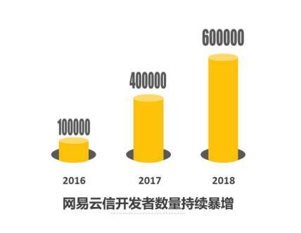 """网易云信:年营收增长超200%,发展迅猛或将成为网易另一员""""猛将"""""""