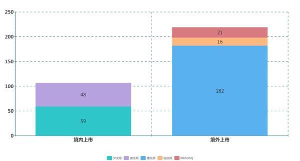 bob娱乐:天眼查《中国股权蓝皮书》:2018年55%企业赴港