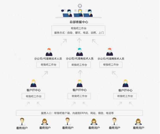 金万维帮我吧为广州紫日打造一体化服务体系