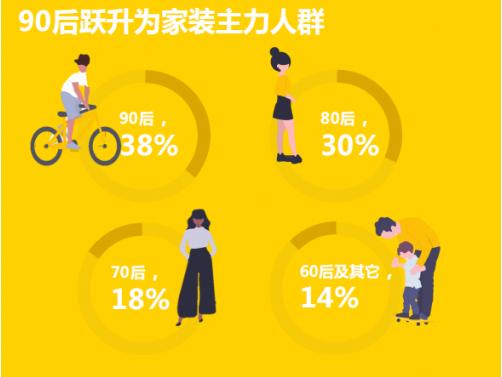 2019年中国互联网家装用户趋势报告出炉 年轻人成消费主力