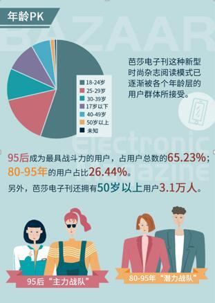 时尚芭莎电子刊大数据榜单来了!引领行业竞争新时代