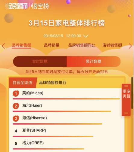 """苏宁""""上半年双十一""""火爆热销,焕新节半日订单同比增长164%"""